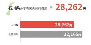 石川県の平均国外旅行費用は28,262円