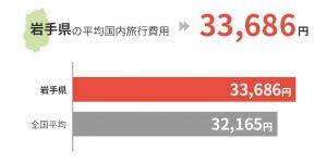岩手県の平均国外旅行費用は33,686円
