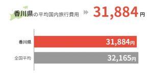 香川県の平均国外旅行費用は31,884円