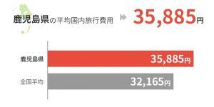 鹿児島県の平均国外旅行費用は35,885円