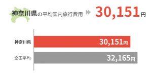 神奈川県の平均国外旅行費用は30,151円