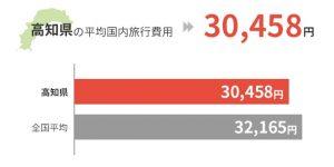 高知県の平均国外旅行費用は30,458円