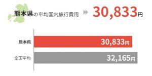 熊本県の平均国外旅行費用は30,833円