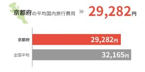 京都府の平均国外旅行費用は29,282円