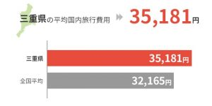三重県の平均国外旅行費用は35,181円