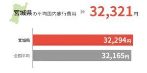 宮城県の平均国外旅行費用は32,321円