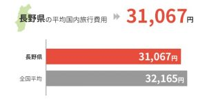 長野県の平均国外旅行費用は31,067円