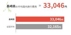 長崎県の平均国外旅行費用は33,046円