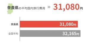 奈良県の平均国外旅行費用は31,080円