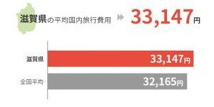 滋賀県の平均国外旅行費用は33,147円
