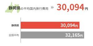 静岡県の平均国外旅行費用は30,094円