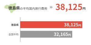 徳島県の平均国外旅行費用は38,125円