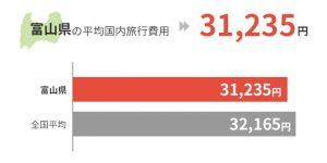 富山県の平均国外旅行費用は31,235円