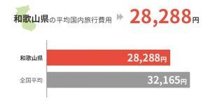 和歌山県の平均国外旅行費用は28,288円