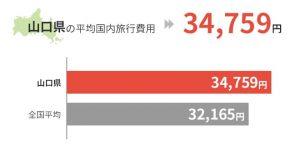 山口県の平均国外旅行費用は34,759円