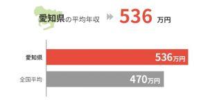 愛知県の平均年収は536万円