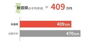 秋田県の平均年収は409万円
