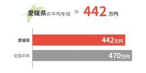 愛媛県の平均年収は442万円