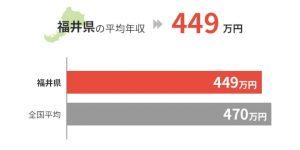 福井県の平均年収は449万円