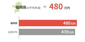 福岡県の平均年収は480万円