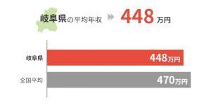 岐阜県の平均年収は448万円