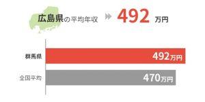 広島県の平均年収は492万円