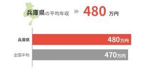 兵庫県の平均年収は480万円