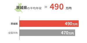 茨城県の平均年収は490万円