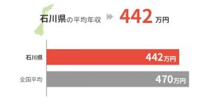 石川県の平均年収は442万円