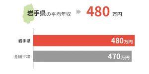 岩手県の平均年収は480万円