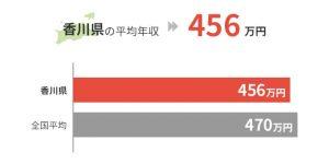 香川県の平均年収は456万円