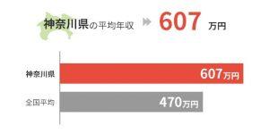 神奈川県の平均年収は607万円