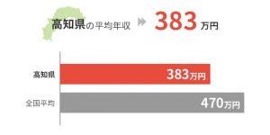 高知県の平均年収は383万円