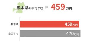 熊本県の平均年収は459万円