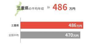 三重県の平均年収は486万円