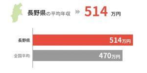 長野県の平均年収は514万円