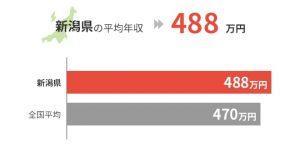 新潟県の平均年収は488万円