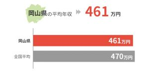 岡山県の平均年収は461万円