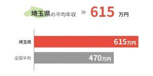 埼玉県の平均年収は615万円