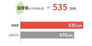 滋賀県の平均年収は535万円