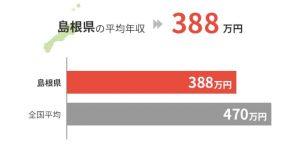 島根県の平均年収は388万円
