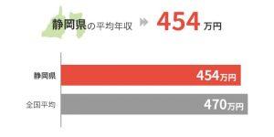 静岡県の平均年収は454万円