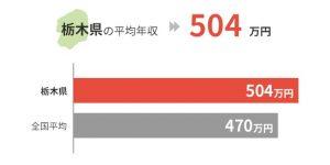 栃木県の平均年収は504万円