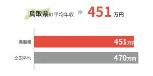鳥取県の平均年収は451万円