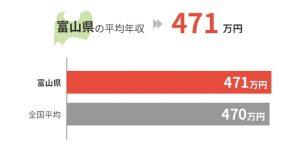 富山県の平均年収は471万円