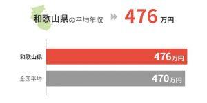 和歌山県の平均年収は476万円