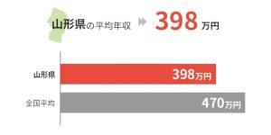 山形県の平均年収は398万円