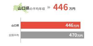 山口県の平均年収は446万円